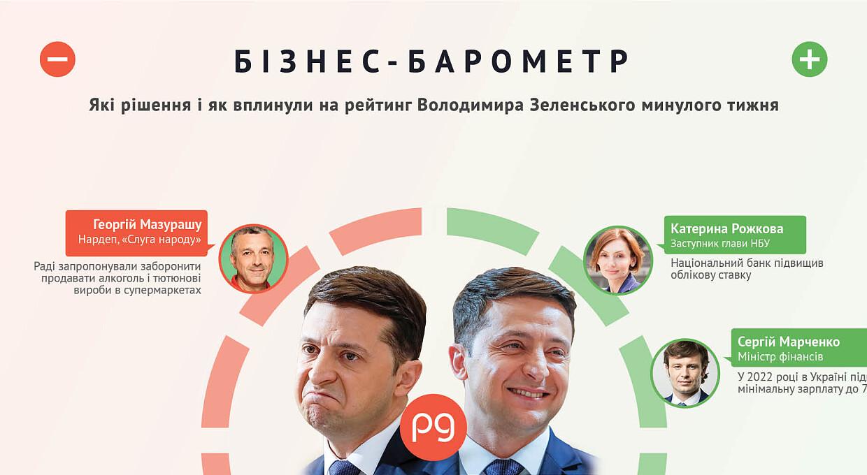Бізнес-барометр. Хто б'є по рейтингу Володимира Зеленського 19 — 25 липня