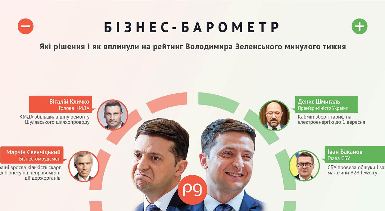 Бізнес-барометр. Хто б'є по рейтингу Володимира Зеленського 26 липня — 1 серпня