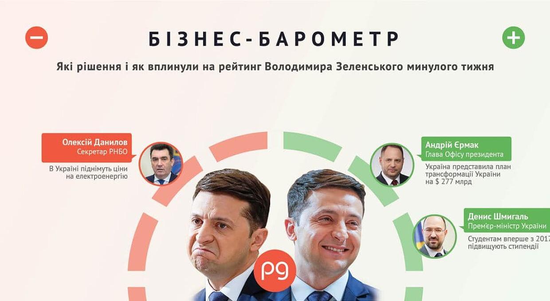 Бизнес-барометр. Кто бьет по рейтингу Владимира Зеленского 30 августа — 5 сентября