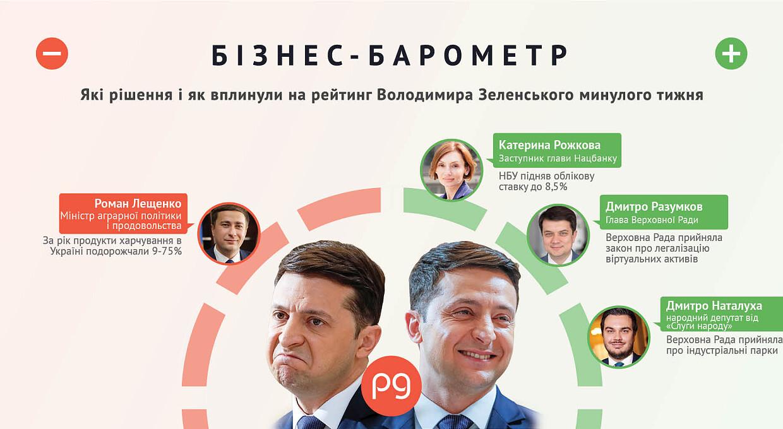 Бізнес-барометр. Хто б'є по рейтингу Володимира Зеленського 6 —12 вересня