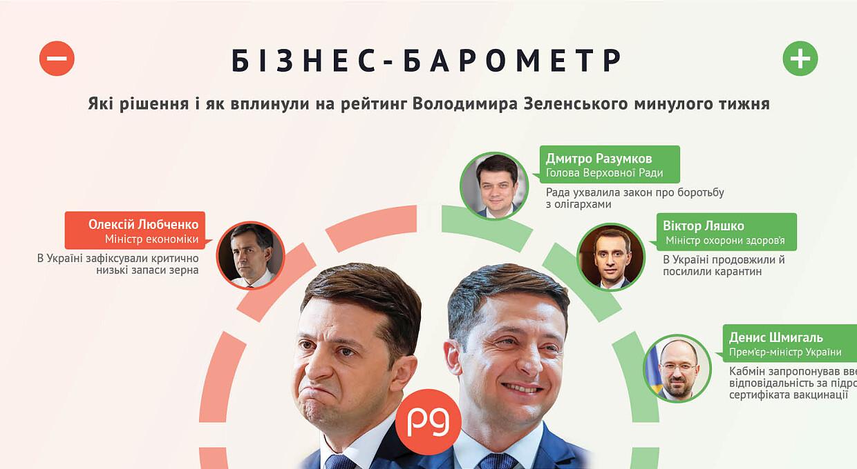 Бизнес-барометр. Кто бьет по рейтингу Владимира Зеленского 20 — 26 сентября