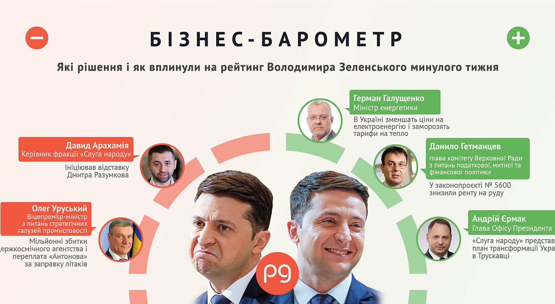 Бизнес-барометр. Кто бьет по рейтингу Владимира Зеленского  27 сентября — 3 октября
